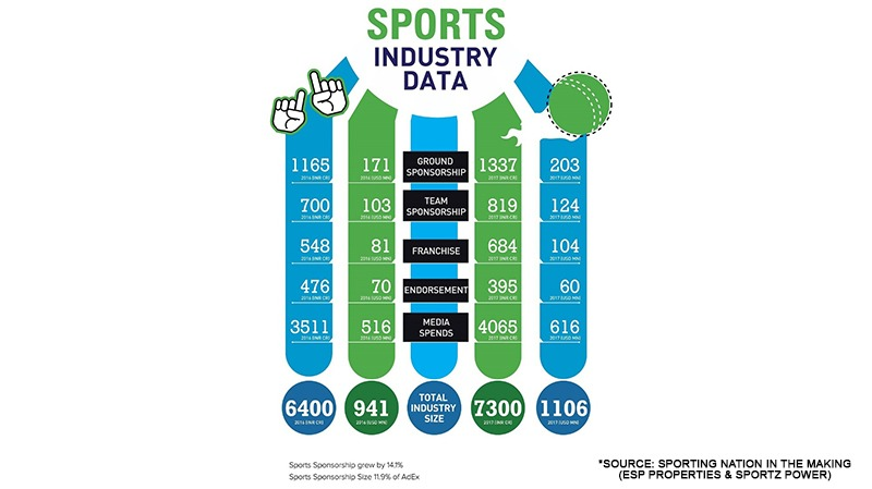 using the sports industry as a medium Sports industry experts  however, have proven that they can use the medium very effectively  unique strategies for using social media in sports marketing.